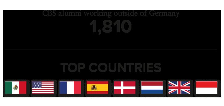 alumni-abroad