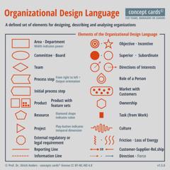 Organizational Design Language