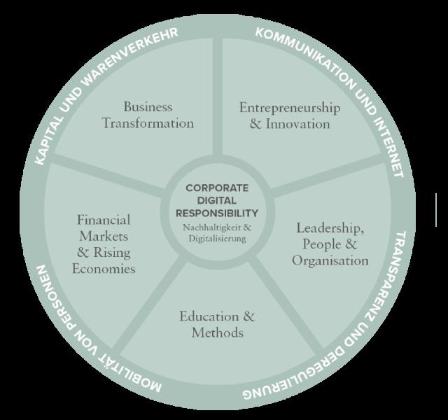 Corporate-Digital-Responsibilities-1